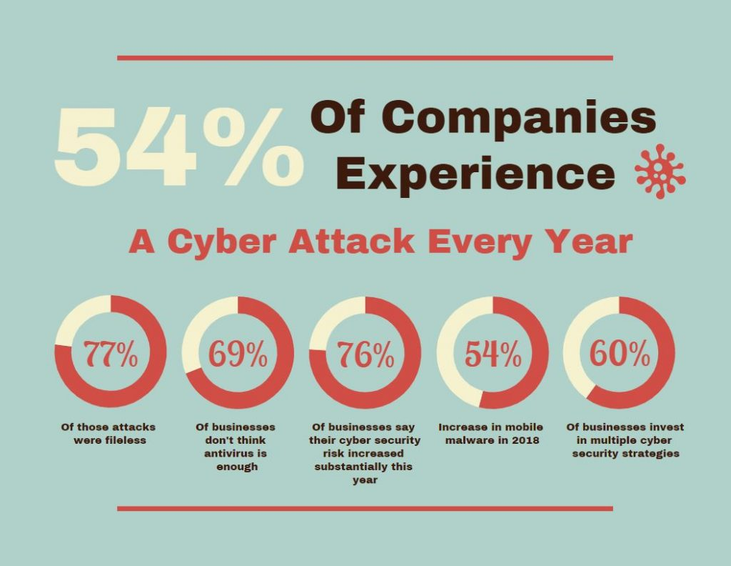 Cyber Attacks Info Graphic