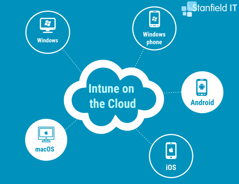 intune on the cloud