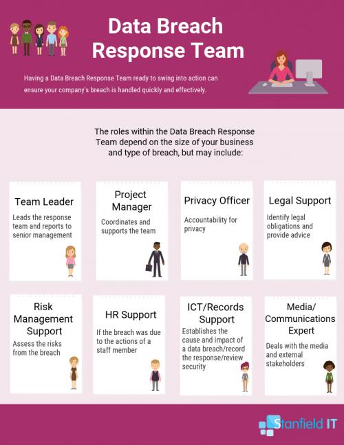 Data breach response team