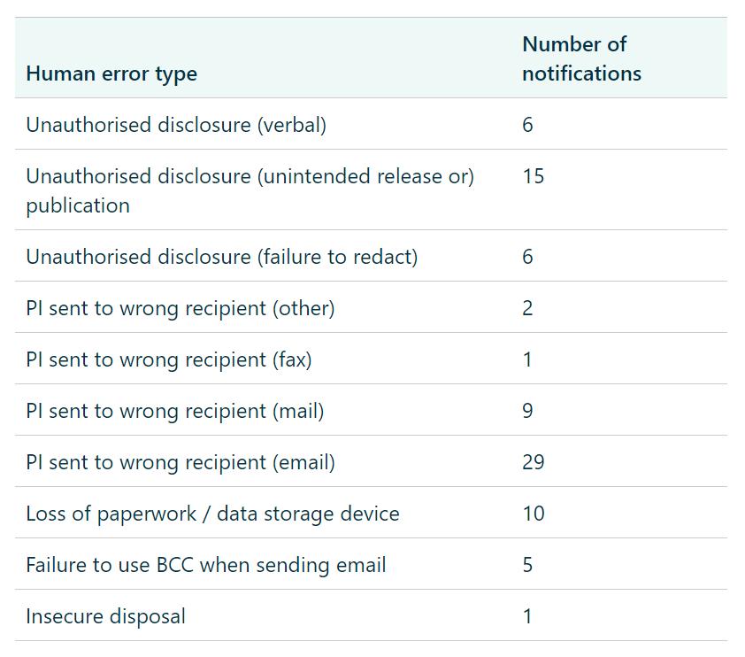 human error data breach