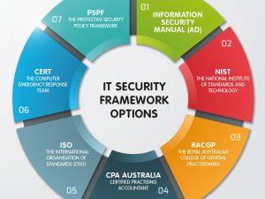 IT Security Framework