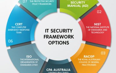 The Most Common IT Security Framework Options in Australia