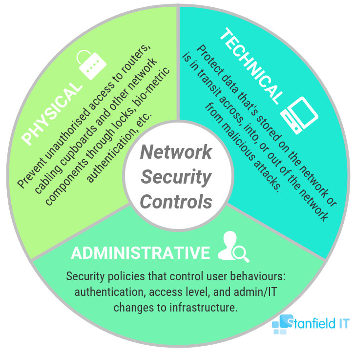 network security controls